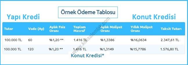 Yapı Kredi 100.000 TL Konut Kredisi Seçenekleri